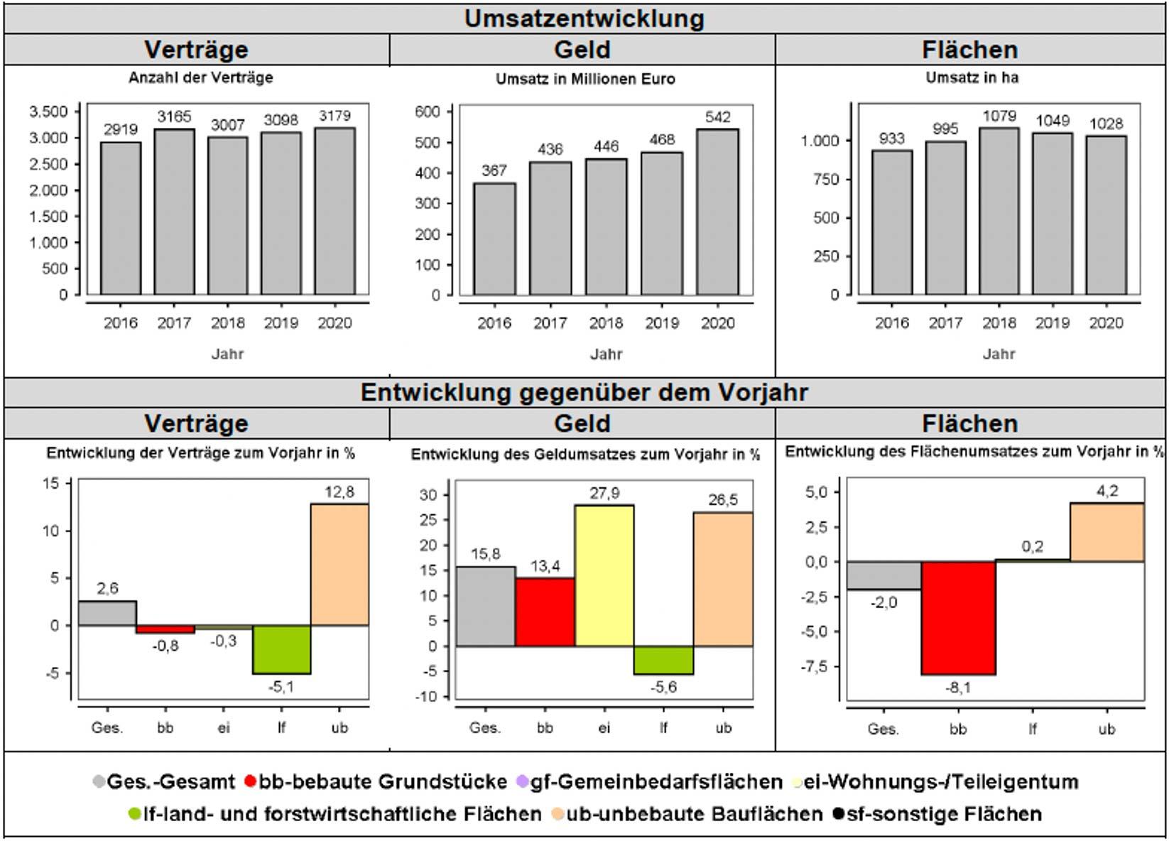 Trends und Fakten aus dem Grundstücksmarktbericht für das Jahr 2020 für den Landkreis Leer